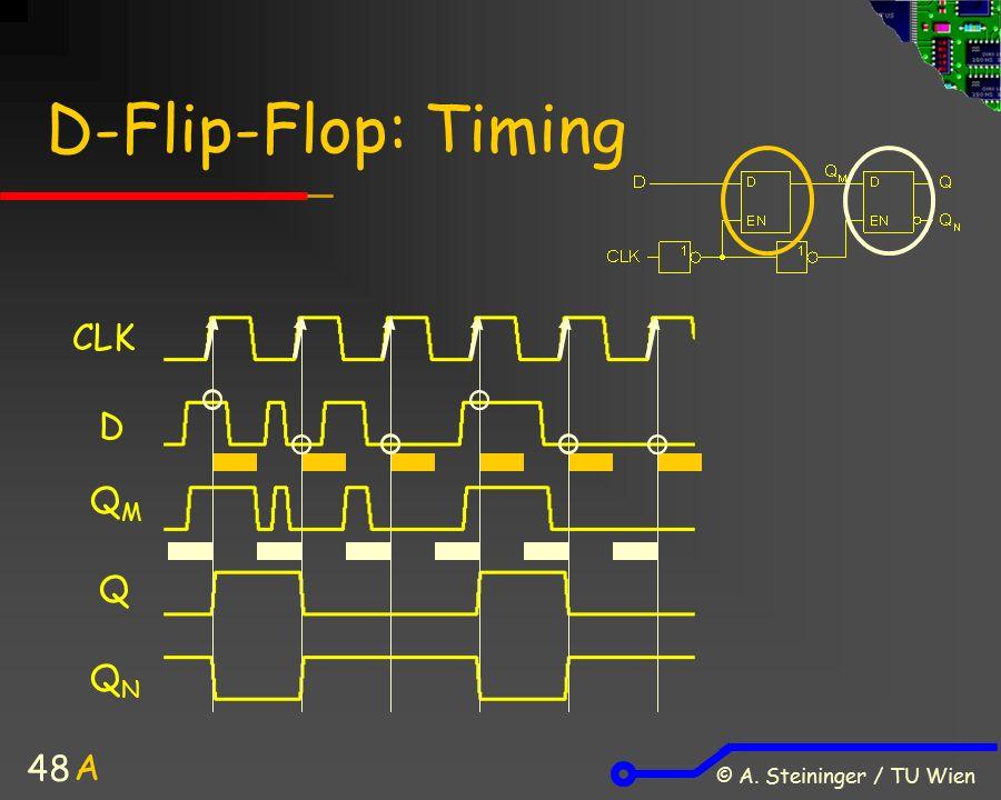 © A. Steininger / TU Wien 48 D-Flip-Flop: Timing CLK D QMQM Q QNQN A