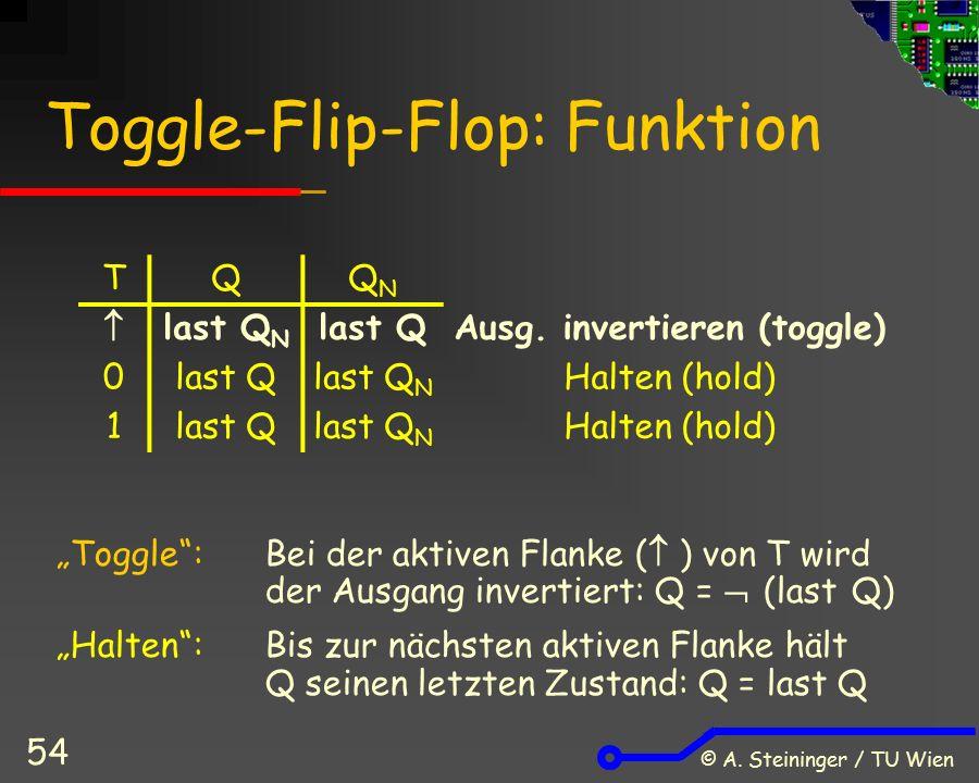 © A. Steininger / TU Wien 54 Toggle-Flip-Flop: Funktion TQQNQN  last Q N last QAusg.