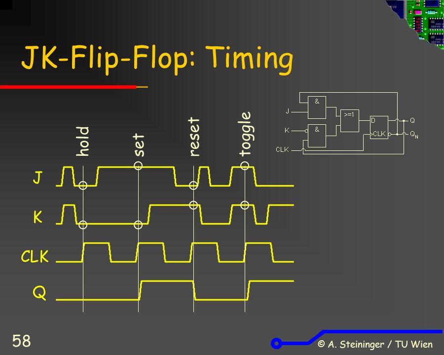 © A. Steininger / TU Wien 58 JK-Flip-Flop: Timing J K CLK Q holdsetresettoggle