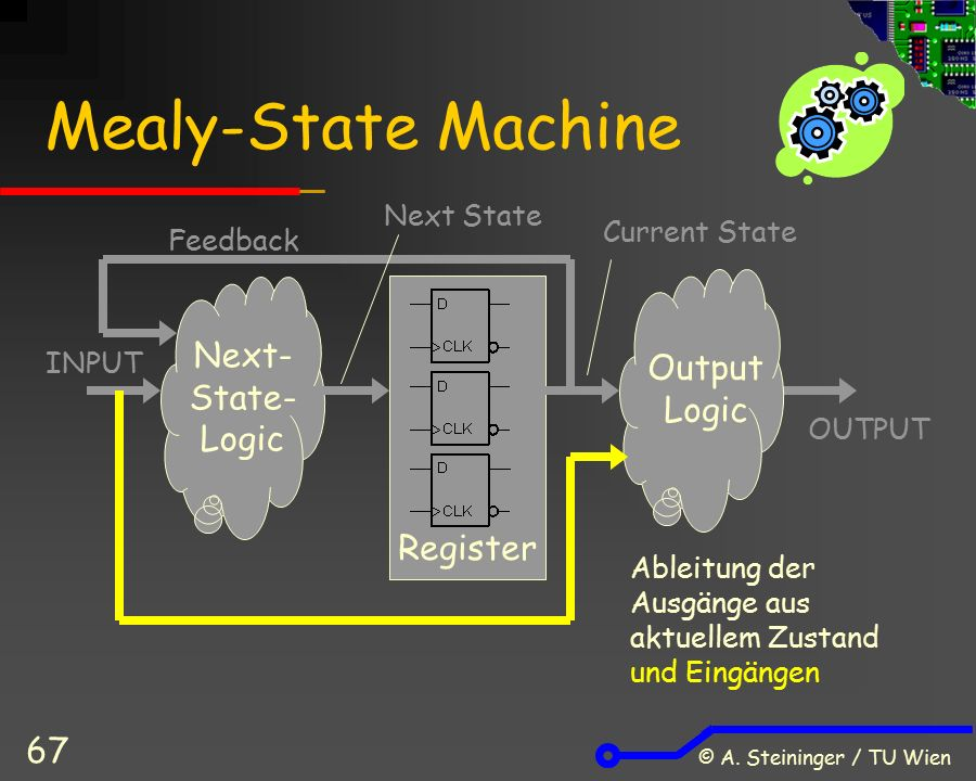 © A. Steininger / TU Wien 67 Mealy-State Machine Register Next- State- Logic Output Logic Next State Current State Feedback INPUT OUTPUT Ableitung der