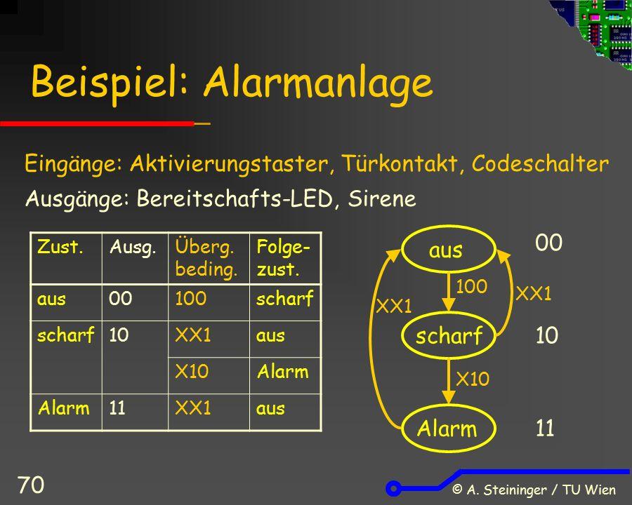 © A. Steininger / TU Wien 70 Beispiel: Alarmanlage Zust.Ausg.Überg.
