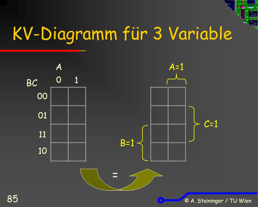 © A. Steininger / TU Wien 85 KV-Diagramm für 3 Variable 0 1 A 00 01 11 10 BC A=1 B=1 C=1 =