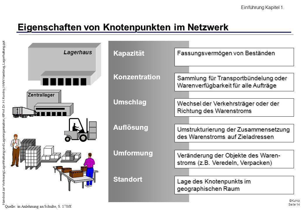 Handout zur Vorlesung Lagerhhaltung und Lagerorganisation, ©Prof. Dr. H. Kontny, HAW Hambrug, Lagerhaltung.ppt ©Kuhtz Seite 14 Fassungsvermögen von Be