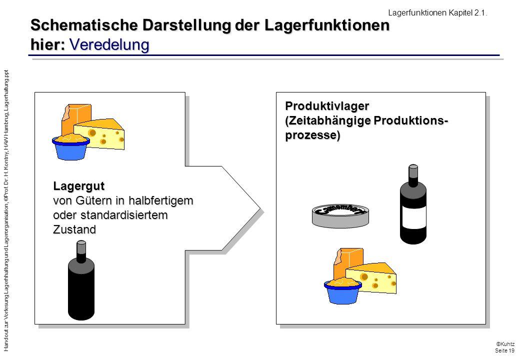 Handout zur Vorlesung Lagerhhaltung und Lagerorganisation, ©Prof. Dr. H. Kontny, HAW Hambrug, Lagerhaltung.ppt ©Kuhtz Seite 19 Schematische Darstellun