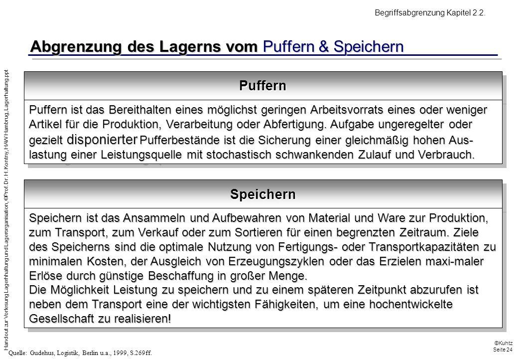 Handout zur Vorlesung Lagerhhaltung und Lagerorganisation, ©Prof. Dr. H. Kontny, HAW Hambrug, Lagerhaltung.ppt ©Kuhtz Seite 24 Abgrenzung des Lagerns