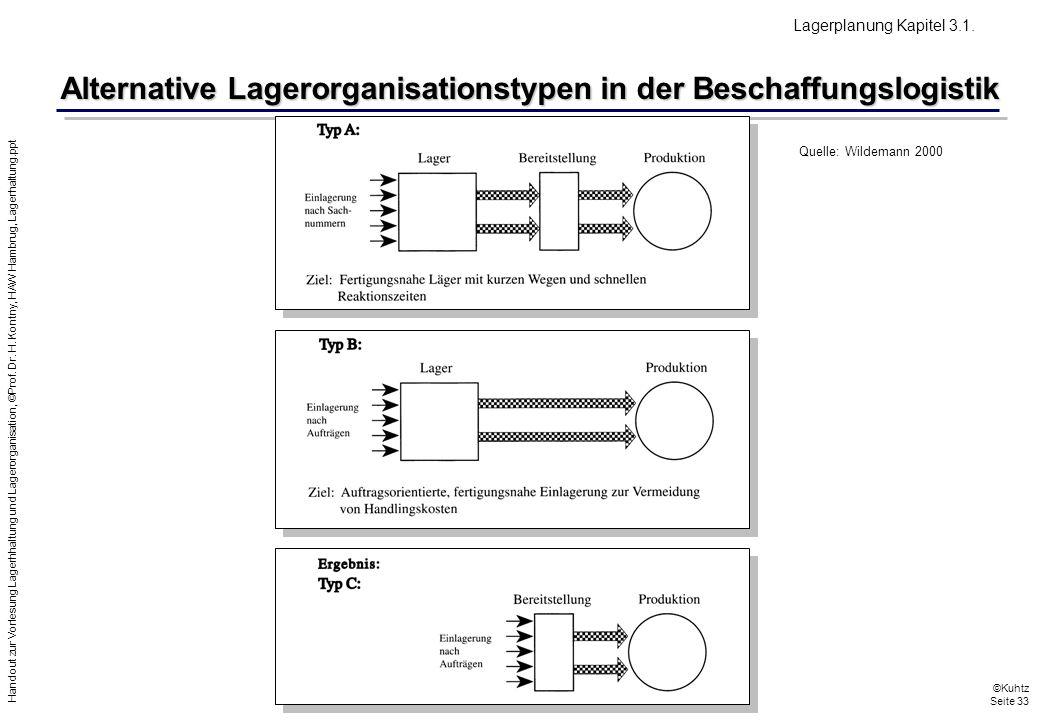 Handout zur Vorlesung Lagerhhaltung und Lagerorganisation, ©Prof. Dr. H. Kontny, HAW Hambrug, Lagerhaltung.ppt ©Kuhtz Seite 33 Quelle: Wildemann 2000