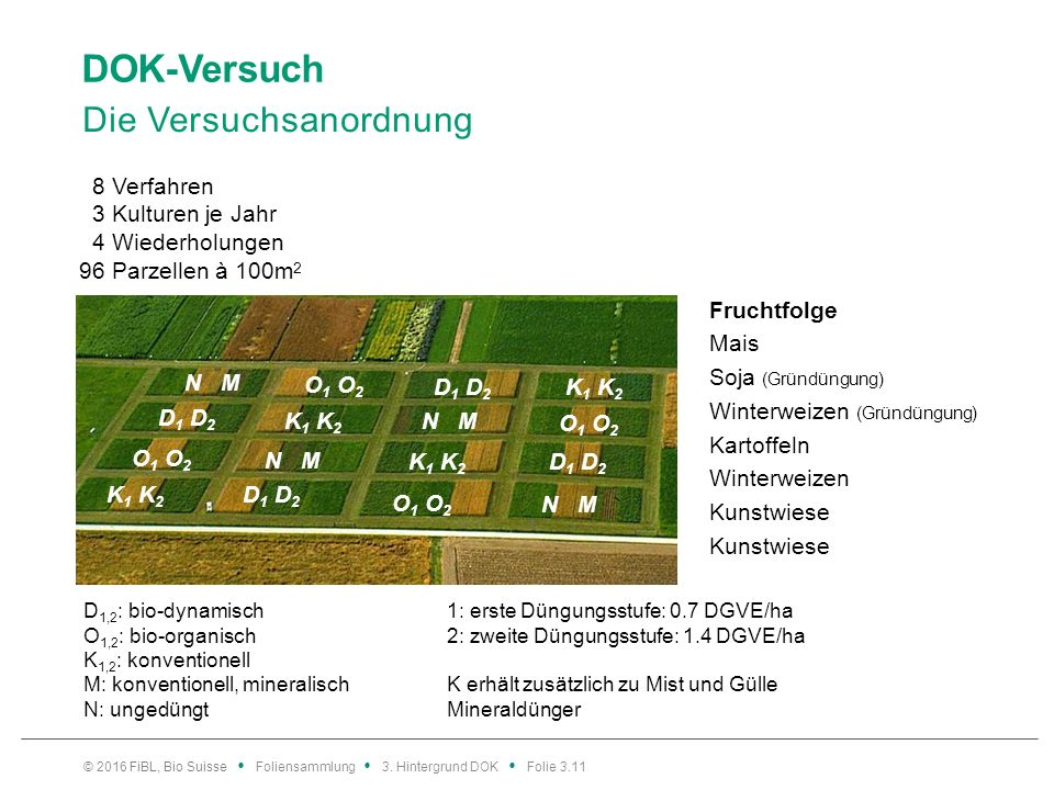 DOK-Versuch Die Versuchsanordnung © 2016 FiBL, Bio Suisse Foliensammlung 3.