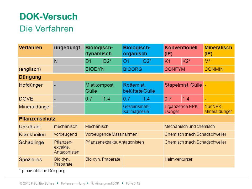 DOK-Versuch Die Verfahren VerfahrenungedüngtBiologisch- dynamisch Biologisch- organisch Konventionell (IP) Mineralisch (IP) ND1D2*O1O2*K1K2*M* (englisch)BIODYN BIOORGCONFYMCONMIN Düngung Hofdünger-Mistkompost, Gülle Rottemist, belüftete Gülle Stapelmist, Gülle- DGVE-0.71.40.71.40.71.4- Mineraldünger --Gesteinsmehl, Kalimagnesia Ergänzende NPK- Dünger Nur NPK- Mineraldünger Pflanzenschutz Unkräuter mechanischMechanischMechanisch und chemisch Krankheiten vorbeugendVorbeugende MassnahmenChemisch (nach Schadschwelle) Schädlinge Pflanzen- extrakte, Antagonisten Pflanzenextrakte, AntagonistenChemisch (nach Schadschwelle) Spezielles Bio-dyn.