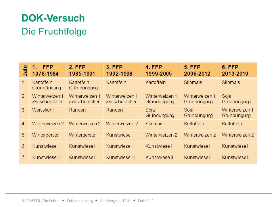 DOK-Versuch Die Fruchtfolge Jahr 1.FFP 1978-1984 2.