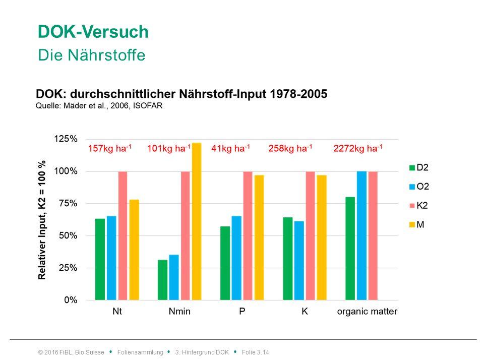 DOK-Versuch Die Nährstoffe © 2016 FiBL, Bio Suisse Foliensammlung 3. Hintergrund DOK Folie 3.14