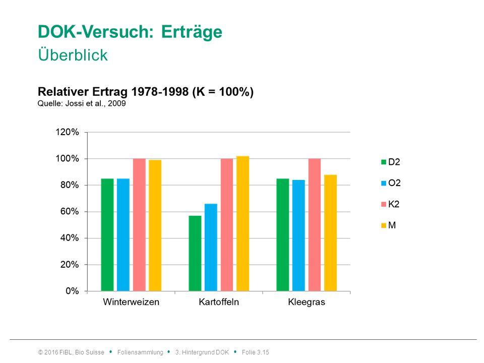 DOK-Versuch: Erträge Überblick © 2016 FiBL, Bio Suisse Foliensammlung 3. Hintergrund DOK Folie 3.15
