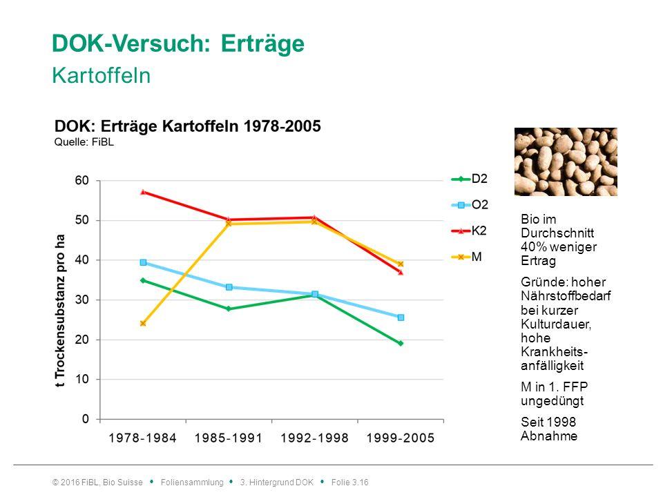 DOK-Versuch: Erträge Kartoffeln © 2016 FiBL, Bio Suisse Foliensammlung 3.