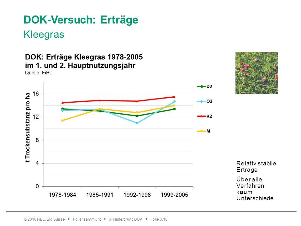 DOK-Versuch: Erträge Kleegras © 2016 FiBL, Bio Suisse Foliensammlung 3.