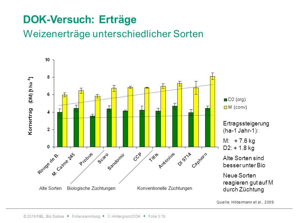 DOK-Versuch: Erträge Weizenerträge unterschiedlicher Sorten Quelle: Hildermann et al., 2009 © 2016 FiBL, Bio Suisse Foliensammlung 3.