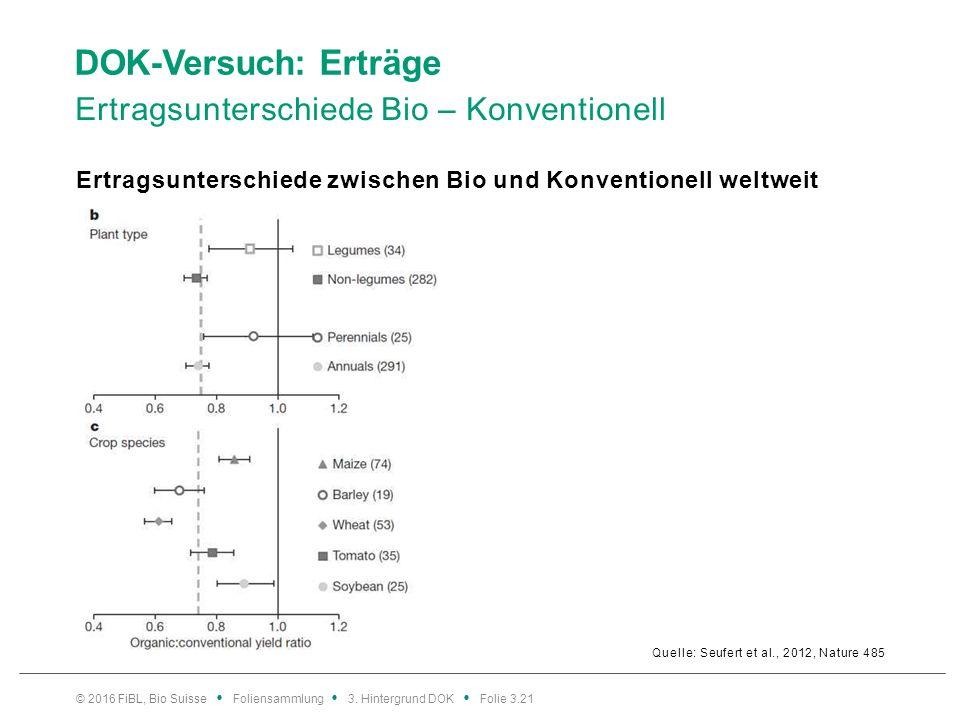DOK-Versuch: Erträge Ertragsunterschiede Bio – Konventionell Quelle: Seufert et al., 2012, Nature 485 Ertragsunterschiede zwischen Bio und Konventionell weltweit © 2016 FiBL, Bio Suisse Foliensammlung 3.