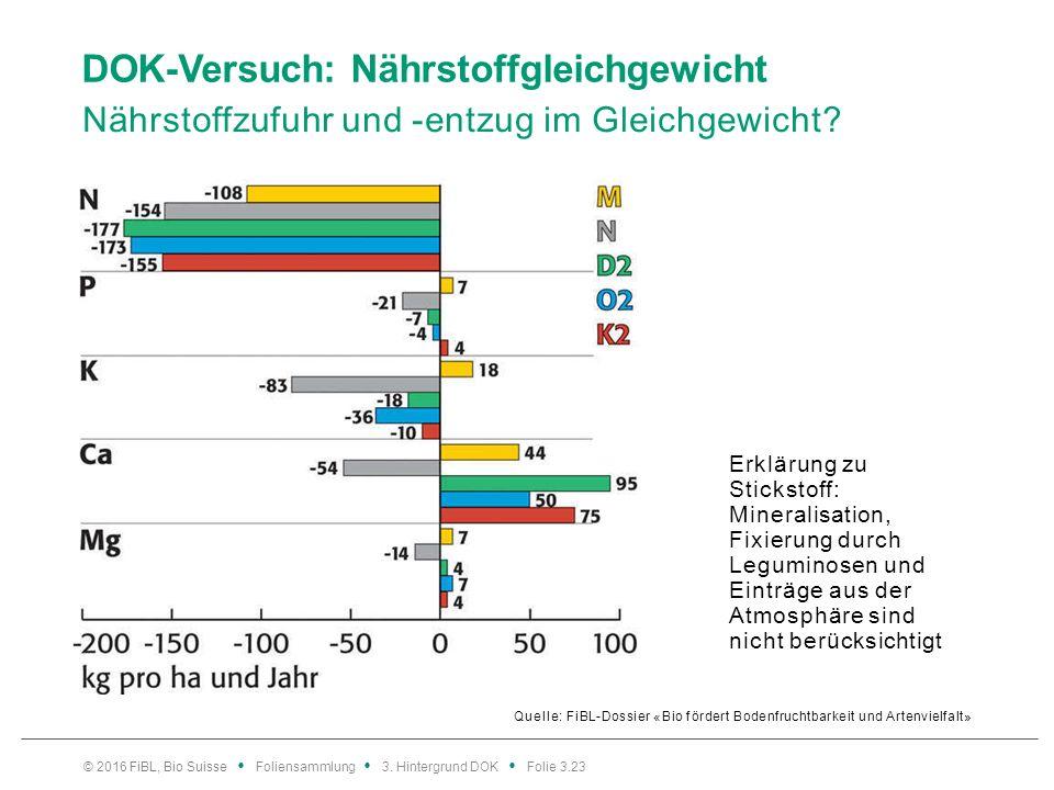 DOK-Versuch: Nährstoffgleichgewicht Nährstoffzufuhr und -entzug im Gleichgewicht.