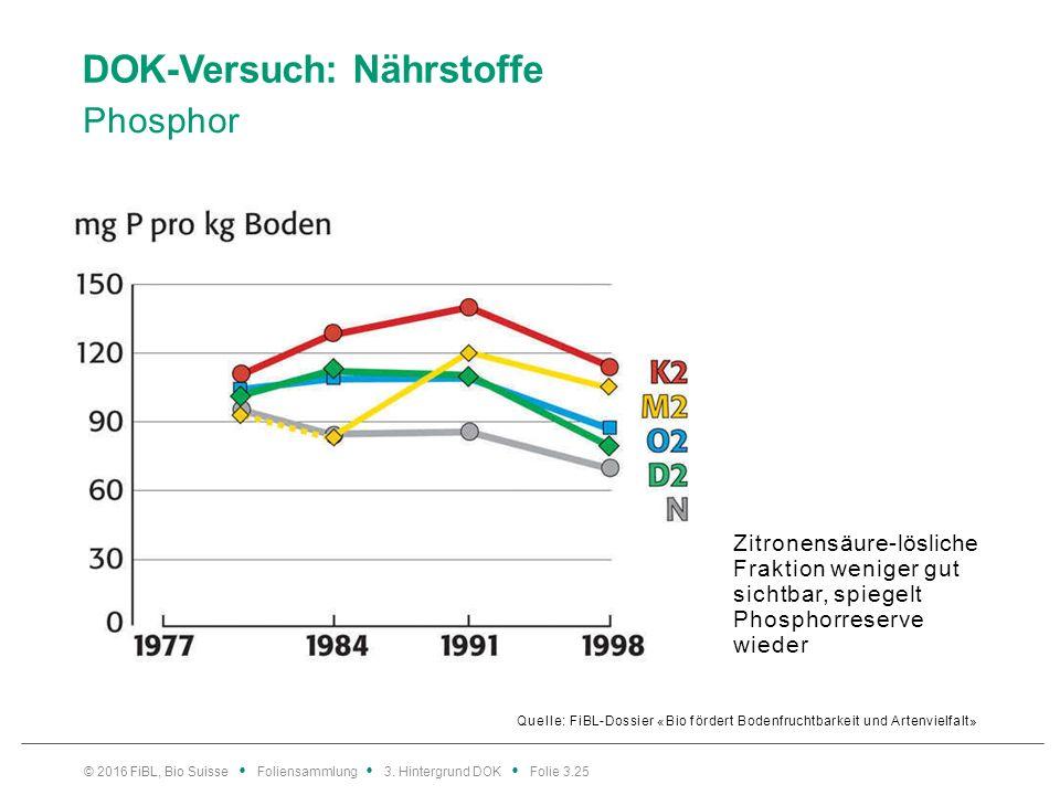 DOK-Versuch: Nährstoffe Phosphor Quelle: FiBL-Dossier «Bio fördert Bodenfruchtbarkeit und Artenvielfalt» © 2016 FiBL, Bio Suisse Foliensammlung 3.