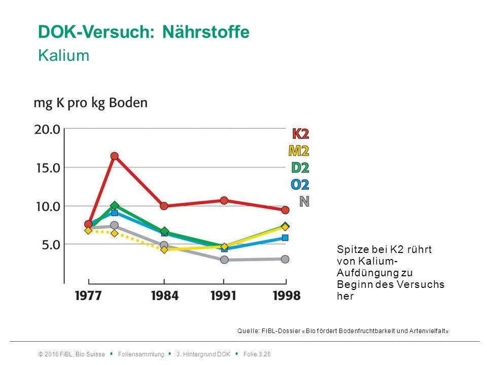 DOK-Versuch: Nährstoffe Kalium Quelle: FiBL-Dossier «Bio fördert Bodenfruchtbarkeit und Artenvielfalt» © 2016 FiBL, Bio Suisse Foliensammlung 3.