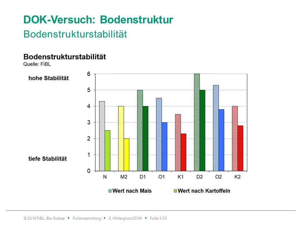 DOK-Versuch: Bodenstruktur Bodenstrukturstabilität © 2016 FiBL, Bio Suisse Foliensammlung 3.