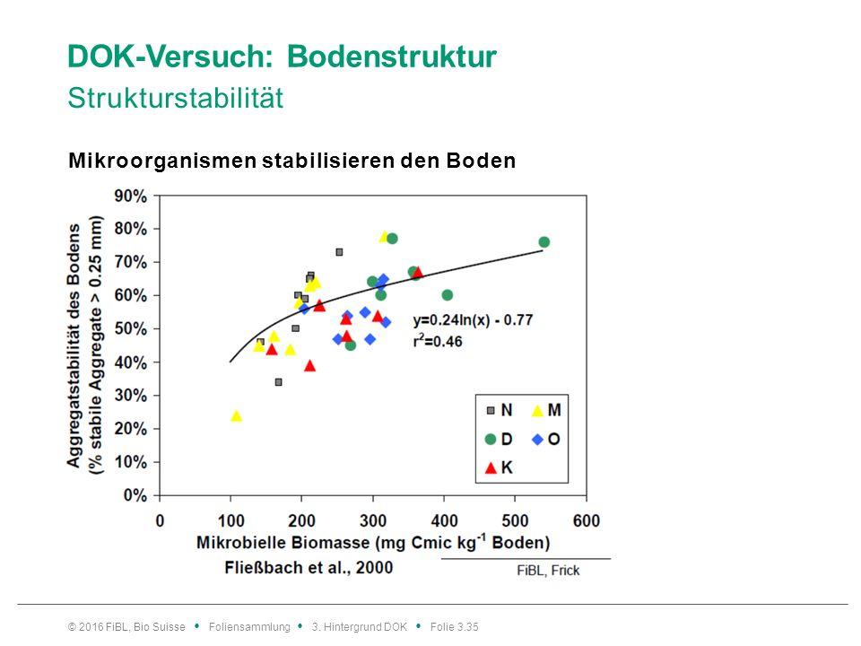 DOK-Versuch: Bodenstruktur Strukturstabilität © 2016 FiBL, Bio Suisse Foliensammlung 3.