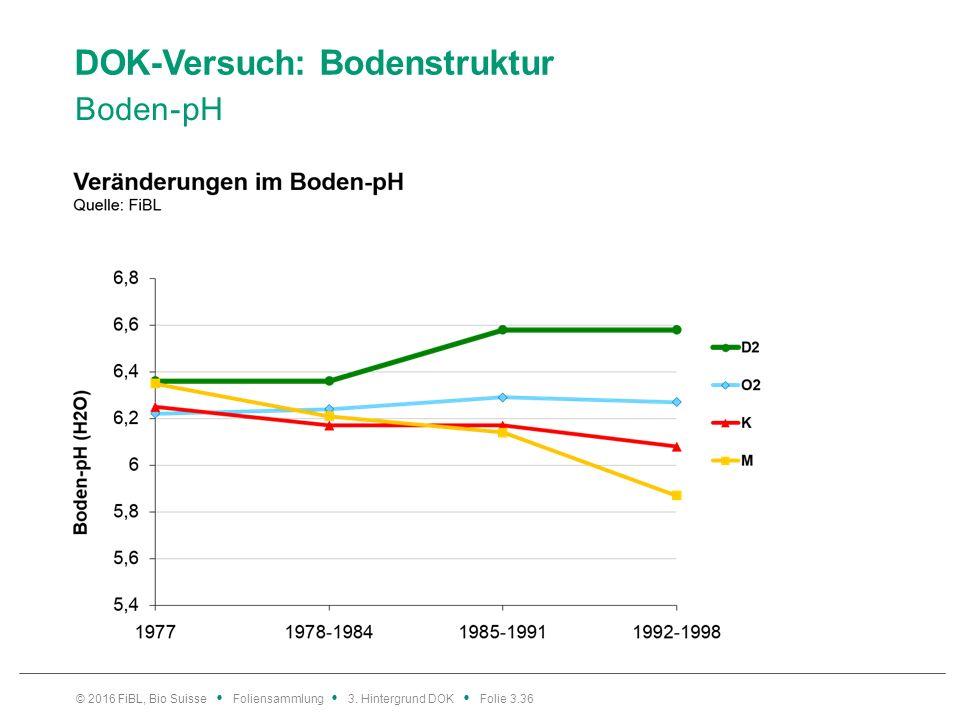 DOK-Versuch: Bodenstruktur Boden-pH © 2016 FiBL, Bio Suisse Foliensammlung 3.