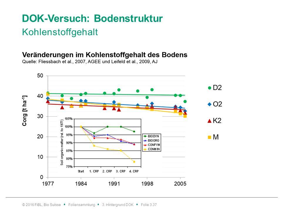 DOK-Versuch: Bodenstruktur Kohlenstoffgehalt © 2016 FiBL, Bio Suisse Foliensammlung 3.