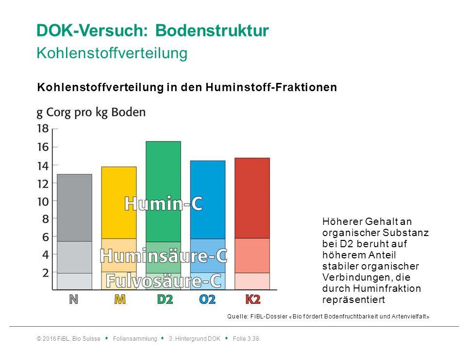 DOK-Versuch: Bodenstruktur Kohlenstoffverteilung Quelle: FiBL-Dossier «Bio fördert Bodenfruchtbarkeit und Artenvielfalt» Kohlenstoffverteilung in den Huminstoff-Fraktionen © 2016 FiBL, Bio Suisse Foliensammlung 3.