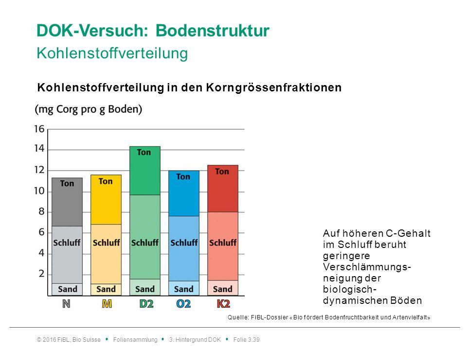 DOK-Versuch: Bodenstruktur Kohlenstoffverteilung Quelle: FiBL-Dossier «Bio fördert Bodenfruchtbarkeit und Artenvielfalt» Kohlenstoffverteilung in den Korngrössenfraktionen © 2016 FiBL, Bio Suisse Foliensammlung 3.