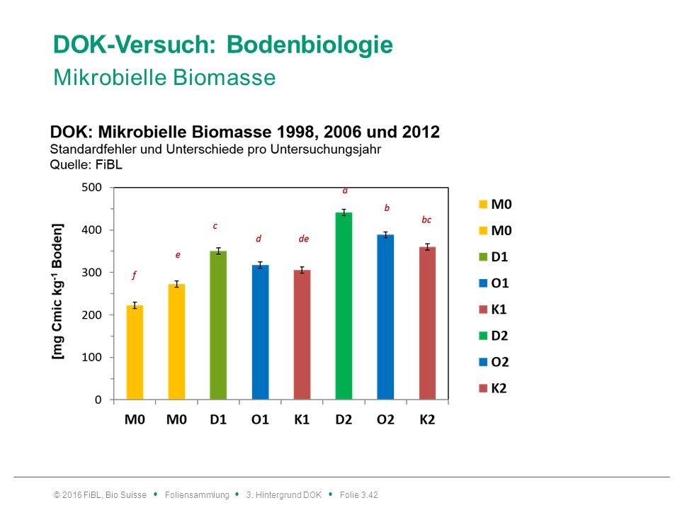DOK-Versuch: Bodenbiologie Mikrobielle Biomasse © 2016 FiBL, Bio Suisse Foliensammlung 3.