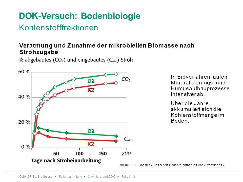 DOK-Versuch: Bodenbiologie Kohlenstofffraktionen Quelle: FiBL-Dossier «Bio fördert Bodenfruchtbarkeit und Artenvielfalt» Veratmung und Zunahme der mikrobiellen Biomasse nach Strohzugabe © 2016 FiBL, Bio Suisse Foliensammlung 3.