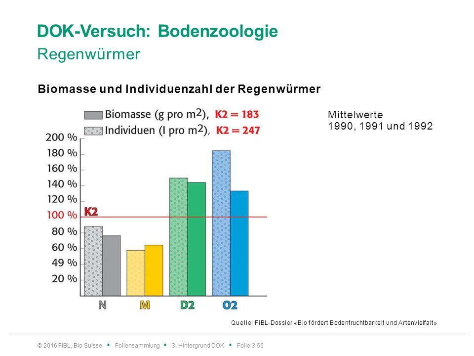 DOK-Versuch: Bodenzoologie Regenwürmer Quelle: FiBL-Dossier «Bio fördert Bodenfruchtbarkeit und Artenvielfalt» Biomasse und Individuenzahl der Regenwürmer © 2016 FiBL, Bio Suisse Foliensammlung 3.