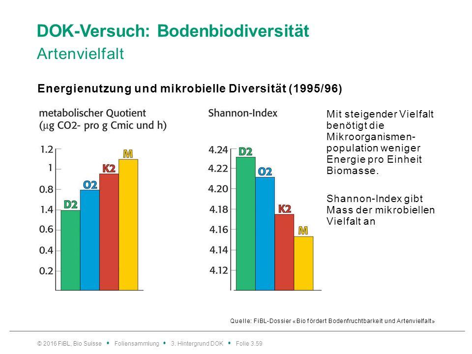 DOK-Versuch: Bodenbiodiversität Artenvielfalt Quelle: FiBL-Dossier «Bio fördert Bodenfruchtbarkeit und Artenvielfalt» Energienutzung und mikrobielle Diversität (1995/96) © 2016 FiBL, Bio Suisse Foliensammlung 3.
