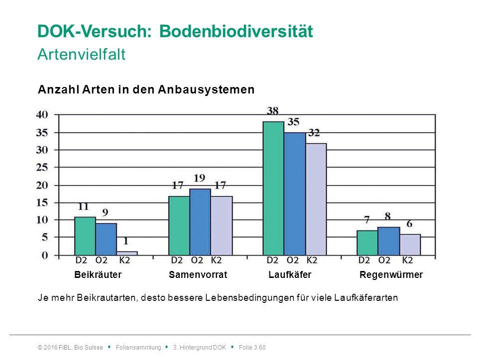 DOK-Versuch: Bodenbiodiversität Artenvielfalt Anzahl Arten in den Anbausystemen © 2016 FiBL, Bio Suisse Foliensammlung 3.