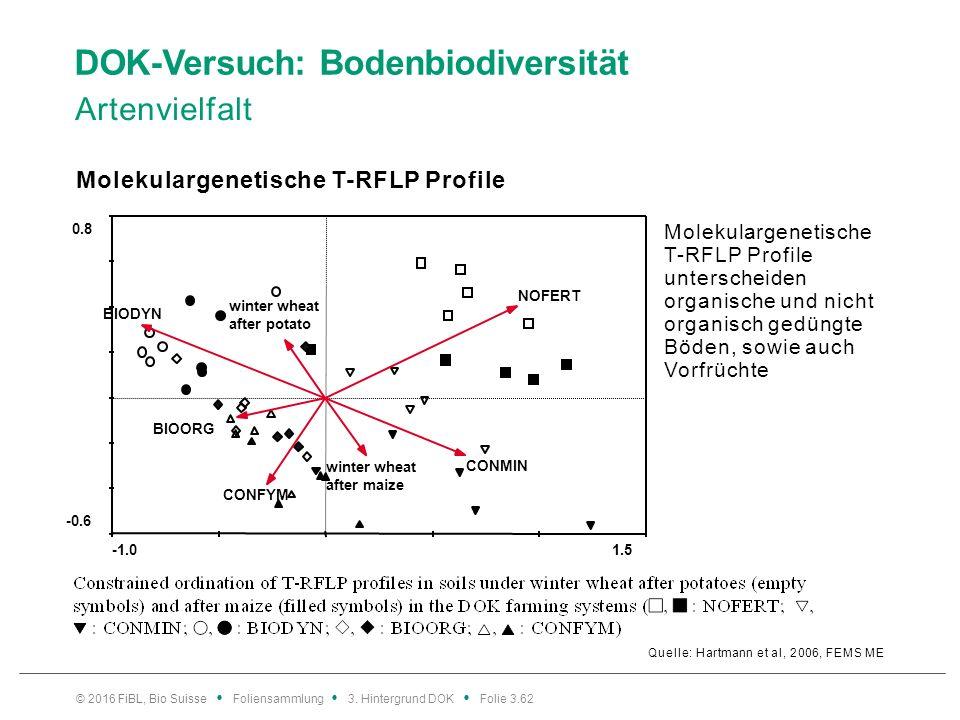 DOK-Versuch: Bodenbiodiversität Artenvielfalt Quelle: Hartmann et al, 2006, FEMS ME Molekulargenetische T-RFLP Profile © 2016 FiBL, Bio Suisse Foliensammlung 3.