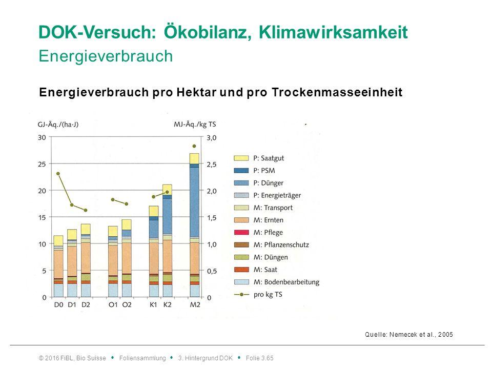 DOK-Versuch: Ökobilanz, Klimawirksamkeit Energieverbrauch Energieverbrauch pro Hektar und pro Trockenmasseeinheit © 2016 FiBL, Bio Suisse Foliensammlung 3.