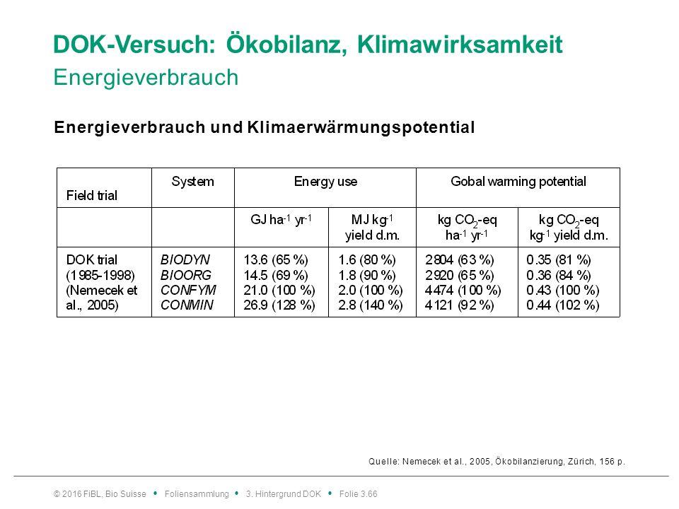 DOK-Versuch: Ökobilanz, Klimawirksamkeit Energieverbrauch Energieverbrauch und Klimaerwärmungspotential © 2016 FiBL, Bio Suisse Foliensammlung 3.
