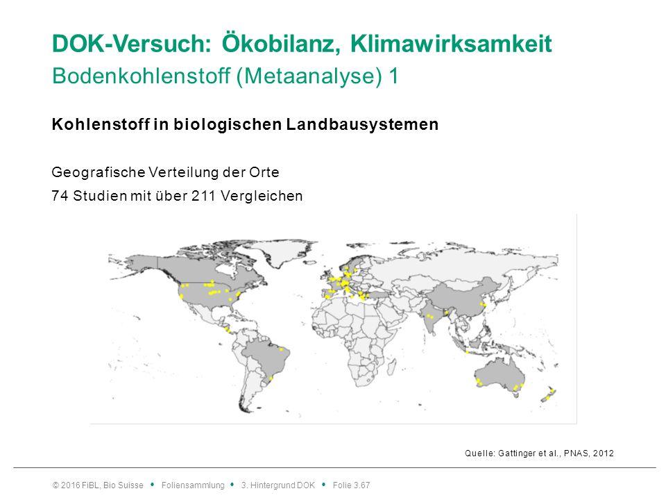 DOK-Versuch: Ökobilanz, Klimawirksamkeit Bodenkohlenstoff (Metaanalyse) 1 Quelle: Gattinger et al., PNAS, 2012 Kohlenstoff in biologischen Landbausystemen Geografische Verteilung der Orte 74 Studien mit über 211 Vergleichen © 2016 FiBL, Bio Suisse Foliensammlung 3.