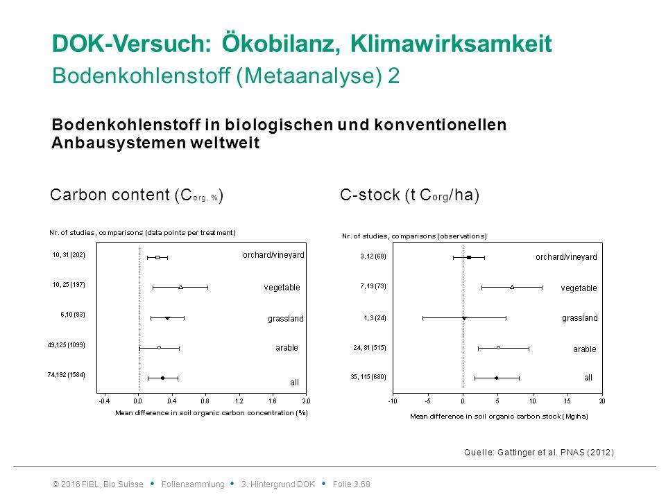 DOK-Versuch: Ökobilanz, Klimawirksamkeit Bodenkohlenstoff (Metaanalyse) 2 Quelle: Gattinger et al.