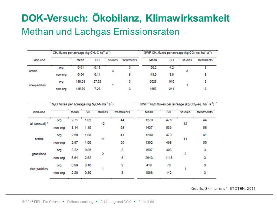 DOK-Versuch: Ökobilanz, Klimawirksamkeit Methan und Lachgas Emissionsraten Quelle: Skinner et al., STOTEN, 2014 © 2016 FiBL, Bio Suisse Foliensammlung 3.
