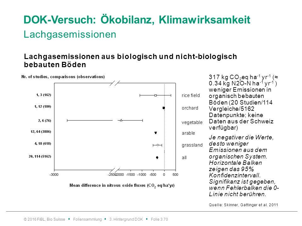 DOK-Versuch: Ökobilanz, Klimawirksamkeit Lachgasemissionen Quelle: Skinner, Gattinger et al.
