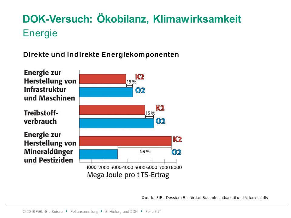 DOK-Versuch: Ökobilanz, Klimawirksamkeit Energie Quelle: FiBL-Dossier «Bio fördert Bodenfruchtbarkeit und Artenvielfalt» Direkte und indirekte Energiekomponenten © 2016 FiBL, Bio Suisse Foliensammlung 3.