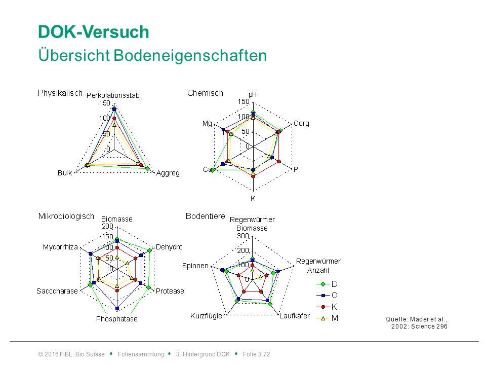 DOK-Versuch Übersicht Bodeneigenschaften Quelle: Mäder et al., 2002: Science 296 © 2016 FiBL, Bio Suisse Foliensammlung 3.