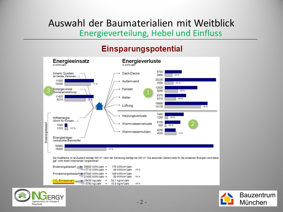Auswahl der Baumaterialien mit Weitblick - 2 - Einsparungspotential Energieverteilung, Hebel und Einfluss