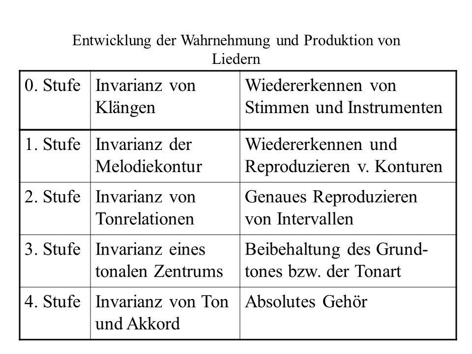 Entwicklung der Wahrnehmung und Produktion von Liedern 0.