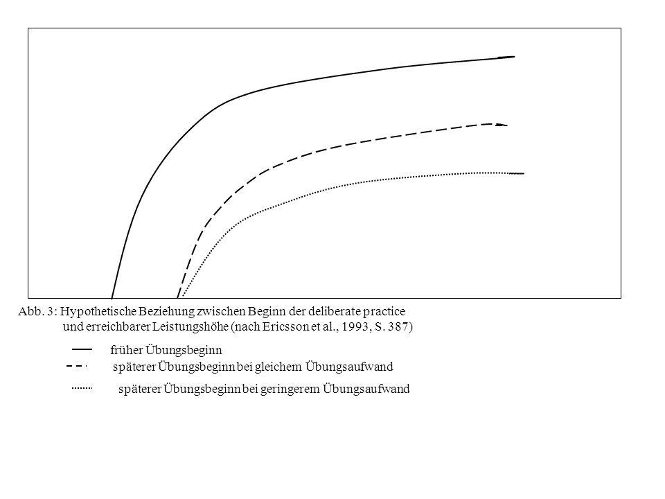 Abb. 3: Hypothetische Beziehung zwischen Beginn der deliberate practice und erreichbarer Leistungshöhe (nach Ericsson et al., 1993, S. 387) früher Übu