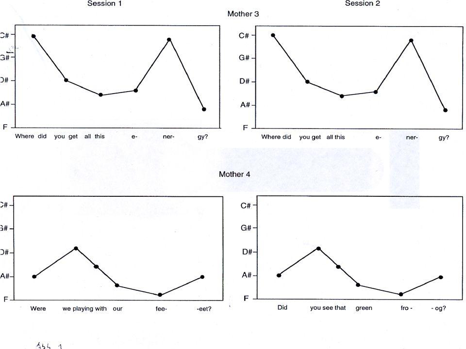 Musikalische Kommunikation beim Singen der Eltern Langsamer, deutlich höher Musik hat erregungsregulierende Wirkung