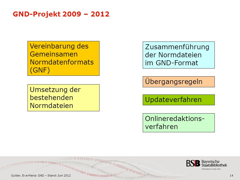 Gulder, Eva-Maria: GND – Stand: Juni 201214 GND-Projekt 2009 – 2012 Vereinbarung des Gemeinsamen Normdatenformats (GNF) Zusammenführung der Normdateien im GND-Format Umsetzung der bestehenden Normdateien Übergangsregeln Updateverfahren Onlineredaktions- verfahren