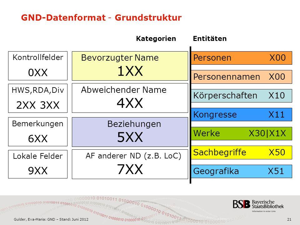 Gulder, Eva-Maria: GND – Stand: Juni 2012 GND-Datenformat - Grundstruktur 21 Personennamen X00 PersonenX00 Kongresse X11 Geografika X51 Körperschaften X10 Werke X30|X1X Sachbegriffe X50 Bevorzugter Name 1XX Kontrollfelder 0XX Abweichender Name 4XX AF anderer ND (z.B.
