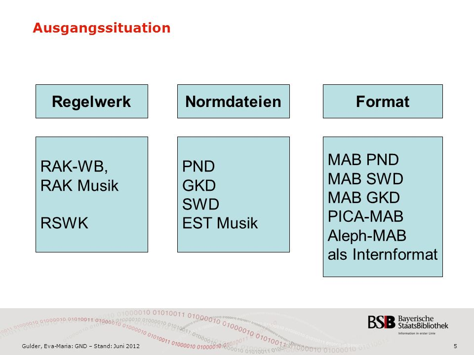 Gulder, Eva-Maria: GND – Stand: Juni 20125 Ausgangssituation RegelwerkFormat Resource Description and Access MARC 21 Authority Titeldaten Normdaten PN