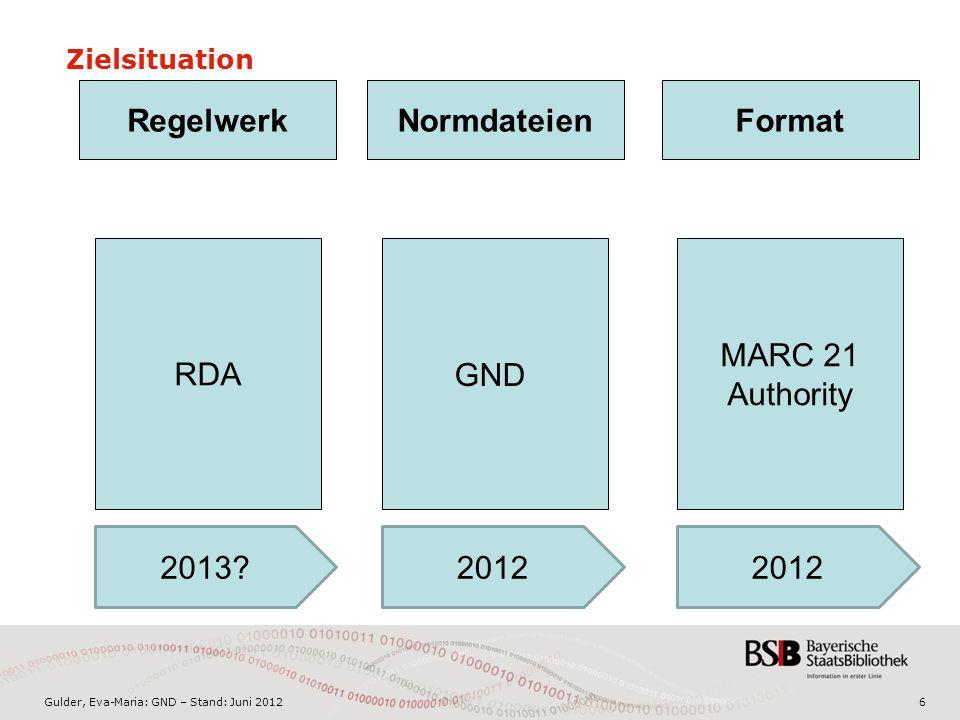 Gulder, Eva-Maria: GND – Stand: Juni 20126 Zielsituation RegelwerkFormat GND Normdateien RDA MARC 21 Authority 2013 2012